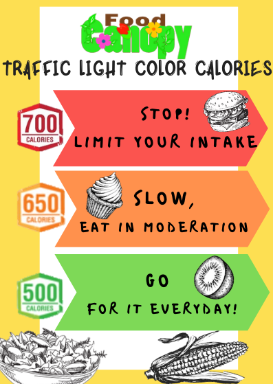 Traffic Light Calories Count FC no QR